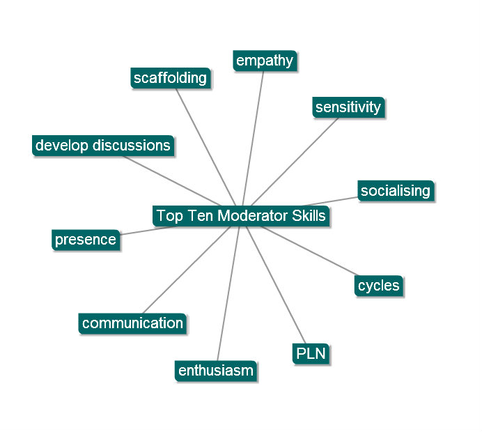 Top Ten Moderator Skills for 2010 eModeration Station